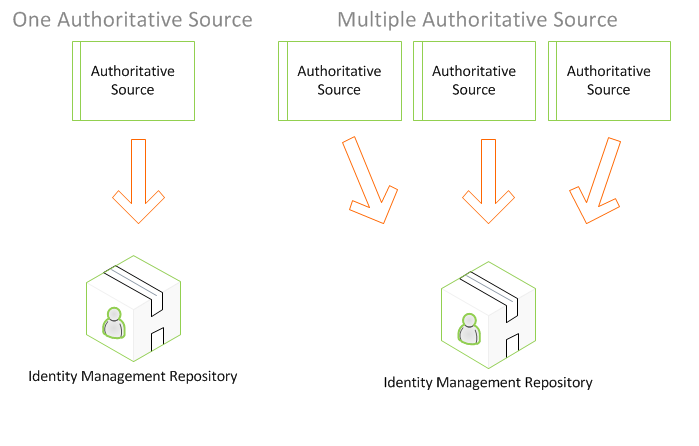 Identity and Access Management Authoritative Source